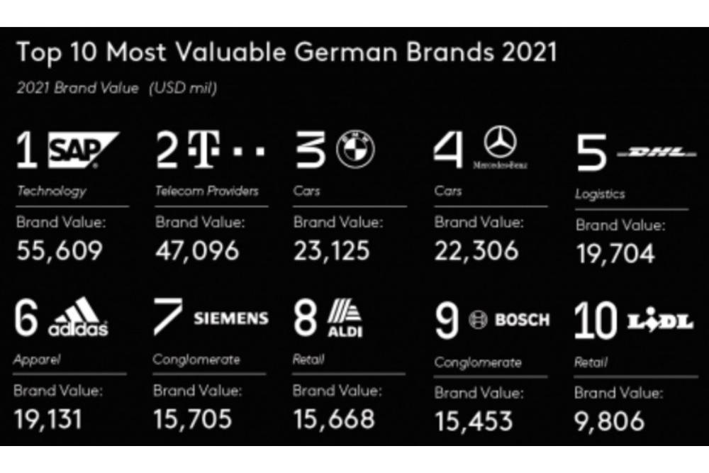Die 50 wertvollsten deutschen Marken stehen fest und sind trotz Pandemie gewachsen